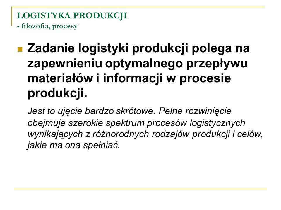 LOGISTYKA PRODUKCJI - filozofia, procesy Zadanie logistyki produkcji polega na zapewnieniu optymalnego przepływu materiałów i informacji w procesie pr