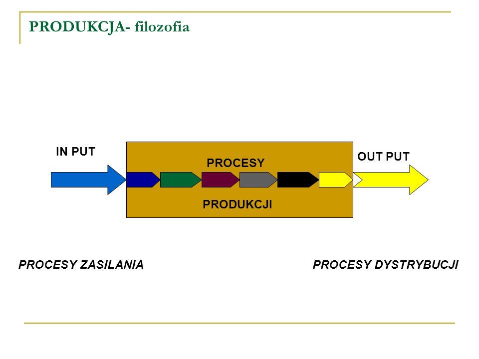 LOGISTYKA PRODUKCJI -nowoczesne metody sterowania przepływami System JIT nie powinien być traktowany tylko jako system regulujący przepływ produkcji.