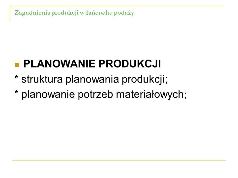 Zagadnienia produkcji w łańcuchu podaży PLANOWANIE PRODUKCJI * struktura planowania produkcji; * planowanie potrzeb materiałowych ;