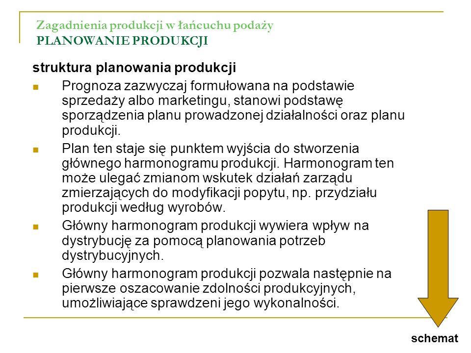 Zagadnienia produkcji w łańcuchu podaży PLANOWANIE PRODUKCJI struktura planowania produkcji Prognoza zazwyczaj formułowana na podstawie sprzedaży albo