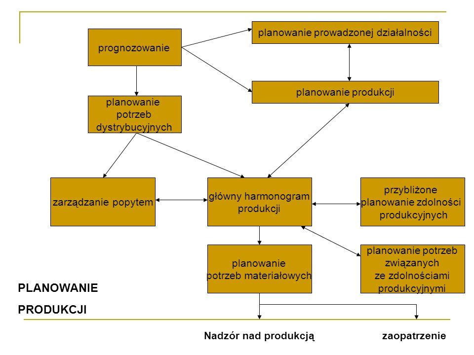 planowanie prowadzonej działalności planowanie produkcji prognozowanie planowanie potrzeb dystrybucyjnych zarządzanie popytem główny harmonogram produ