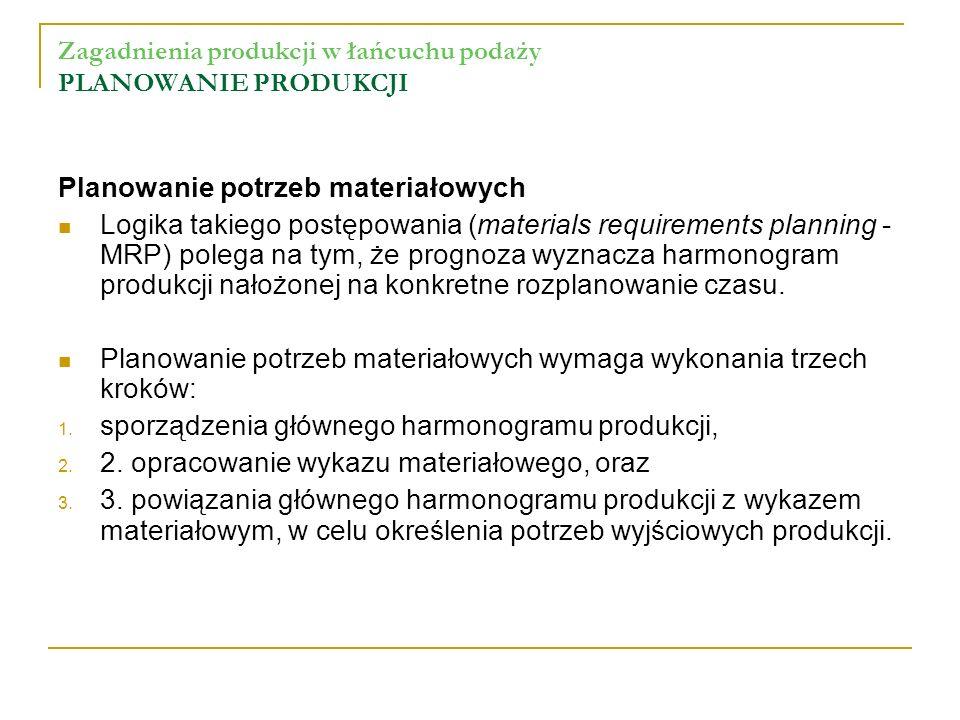 Zagadnienia produkcji w łańcuchu podaży PLANOWANIE PRODUKCJI Planowanie potrzeb materiałowych Logika takiego postępowania (materials requirements plan