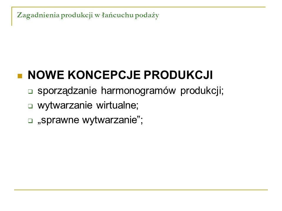 Zagadnienia produkcji w łańcuchu podaży NOWE KONCEPCJE PRODUKCJI sporządzanie harmonogramów produkcji; wytwarzanie wirtualne; sprawne wytwarzanie;