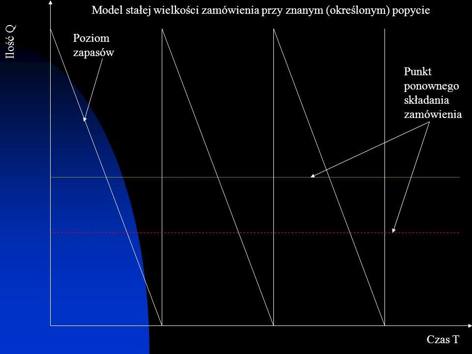 Ilość Q Czas T Poziom zapasów Punkt ponownego składania zamówienia Model stałej wielkości zamówienia przy znanym (określonym) popycie