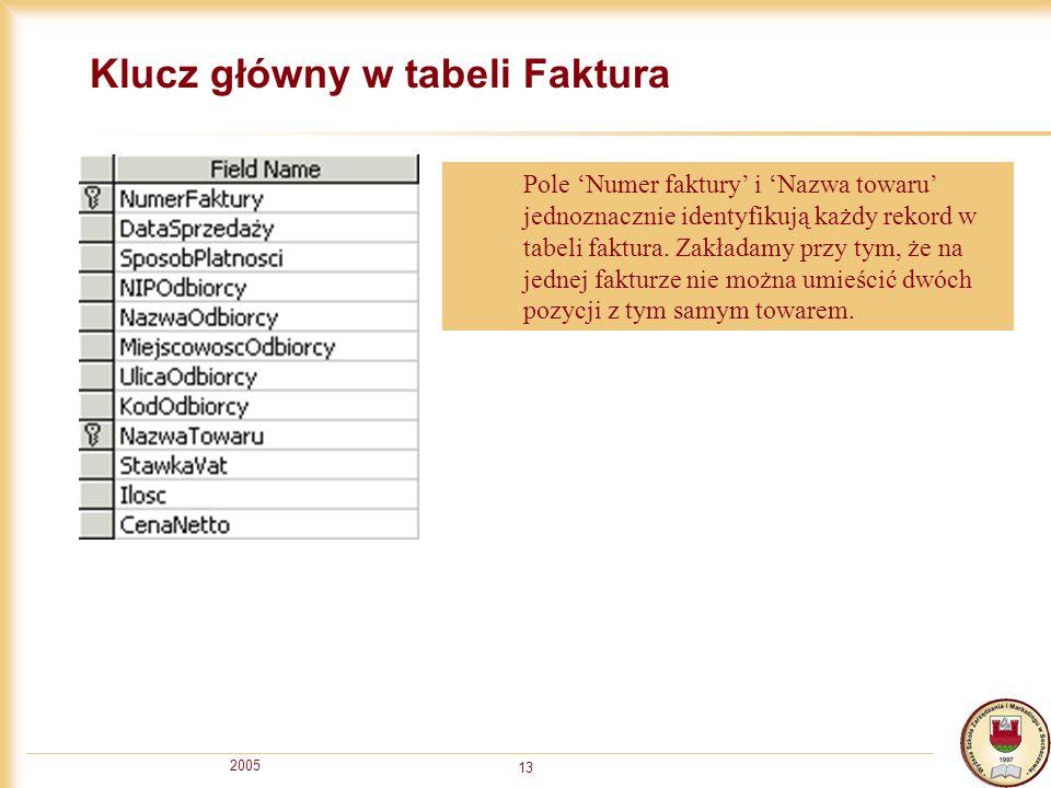 2005 13 Klucz główny w tabeli Faktura Pole Numer faktury i Nazwa towaru jednoznacznie identyfikują każdy rekord w tabeli faktura. Zakładamy przy tym,