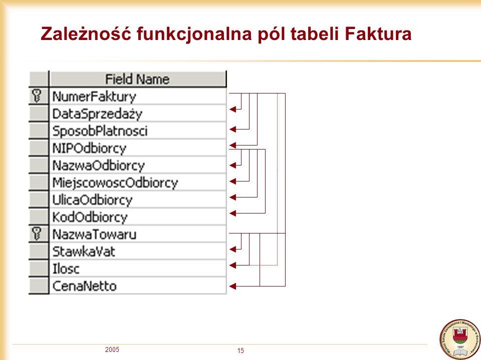2005 15 Zależność funkcjonalna pól tabeli Faktura