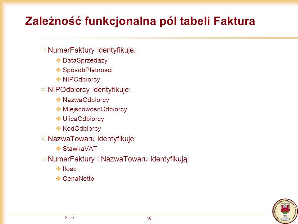 2005 16 Zależność funkcjonalna pól tabeli Faktura NumerFaktury identyfikuje: DataSprzedazy SposobPlatnosci NIPOdbiorcy NIPOdbiorcy identyfikuje: Nazwa