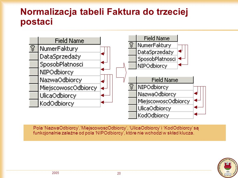 2005 20 Normalizacja tabeli Faktura do trzeciej postaci Pola NazwaOdbiorcy,MiejscowoscOdbiorcy, UlicaOdbiorcy i KodOdbiorcy są funkcjonalnie zależne o
