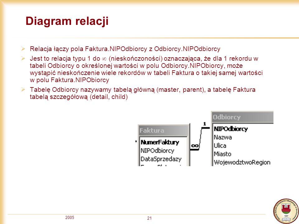 2005 21 Diagram relacji Relacja łączy pola Faktura.NIPOdbiorcy z Odbiorcy.NIPOdbiorcy Jest to relacja typu 1 do (nieskończoności) oznaczająca, że dla