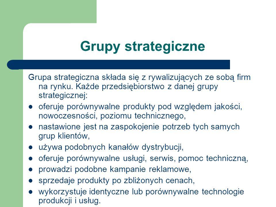 Grupy strategiczne Grupa strategiczna składa się z rywalizujących ze sobą firm na rynku. Każde przedsiębiorstwo z danej grupy strategicznej: oferuje p