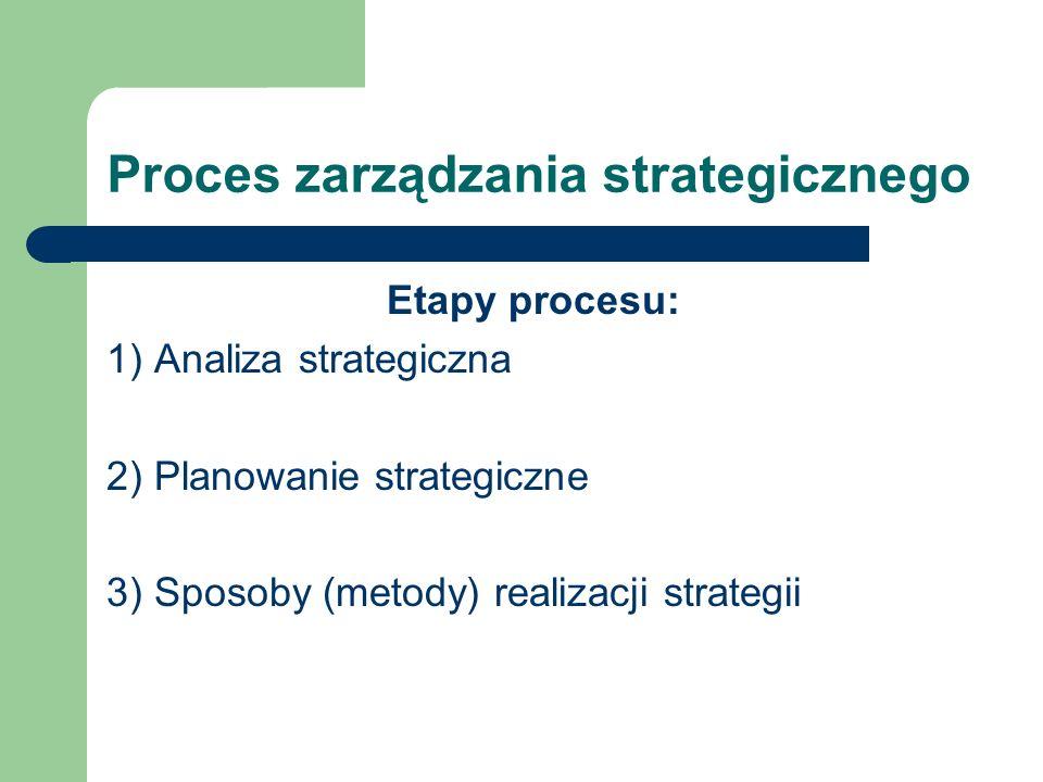 Proces zarządzania strategicznego Etapy procesu: 1) Analiza strategiczna 2) Planowanie strategiczne 3) Sposoby (metody) realizacji strategii