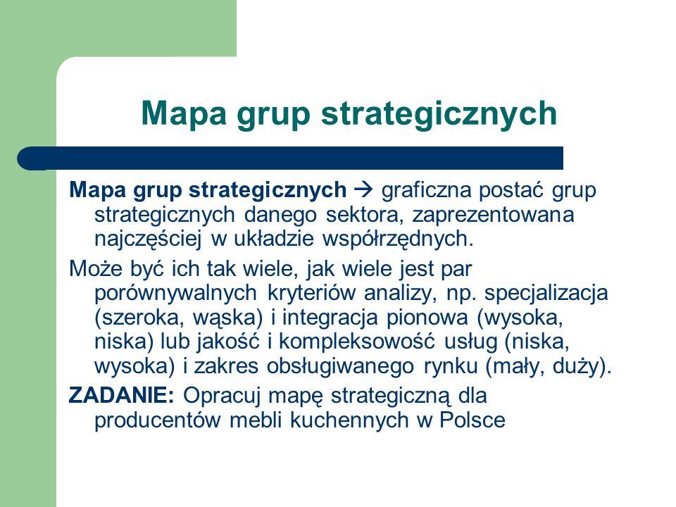 Mapa grup strategicznych Mapa grup strategicznych graficzna postać grup strategicznych danego sektora, zaprezentowana najczęściej w układzie współrzęd
