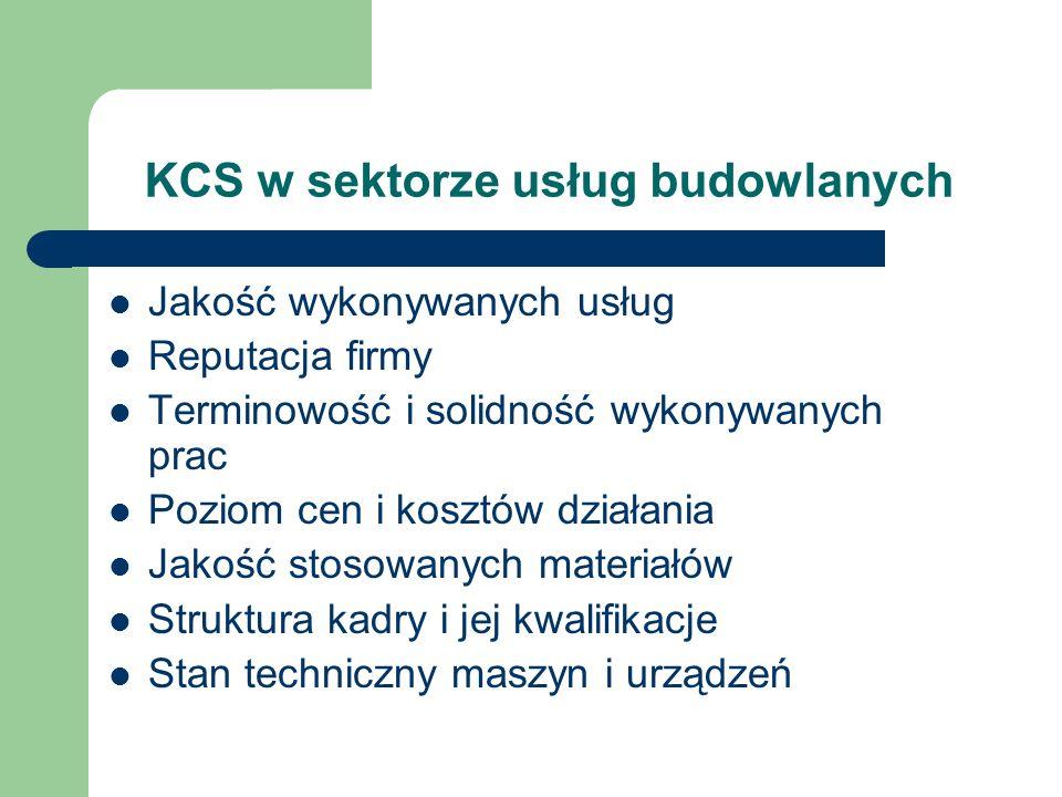 KCS w sektorze usług budowlanych Jakość wykonywanych usług Reputacja firmy Terminowość i solidność wykonywanych prac Poziom cen i kosztów działania Ja