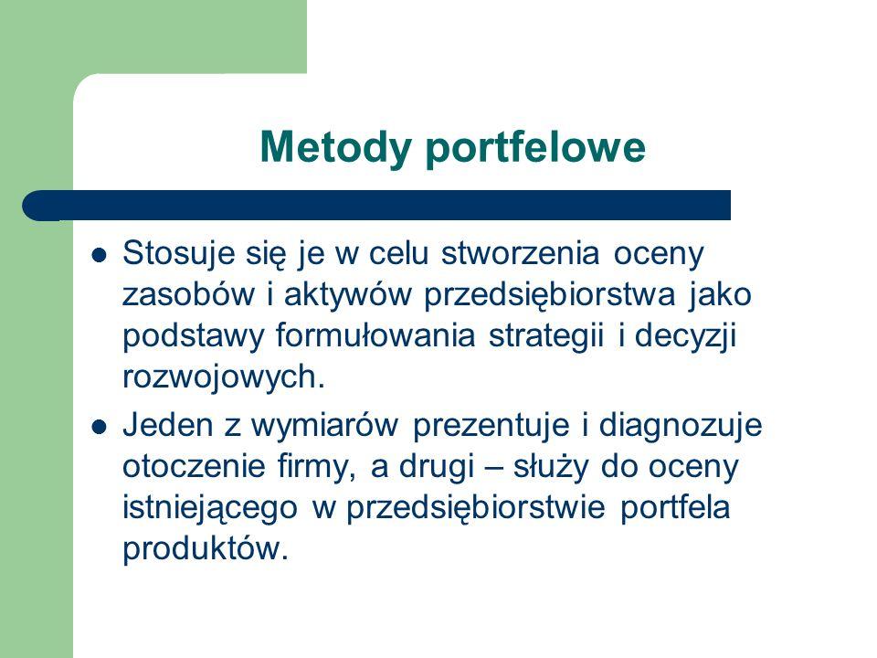 Metody portfelowe Stosuje się je w celu stworzenia oceny zasobów i aktywów przedsiębiorstwa jako podstawy formułowania strategii i decyzji rozwojowych
