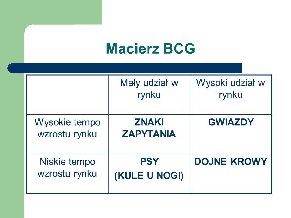 Macierz BCG Mały udział w rynku Wysoki udział w rynku Wysokie tempo wzrostu rynku ZNAKI ZAPYTANIA GWIAZDY Niskie tempo wzrostu rynku PSY (KULE U NOGI)