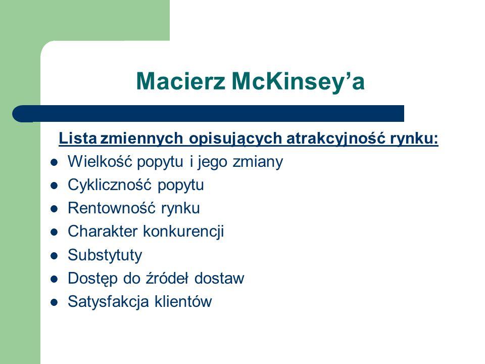 Macierz McKinseya Lista zmiennych opisujących atrakcyjność rynku: Wielkość popytu i jego zmiany Cykliczność popytu Rentowność rynku Charakter konkuren