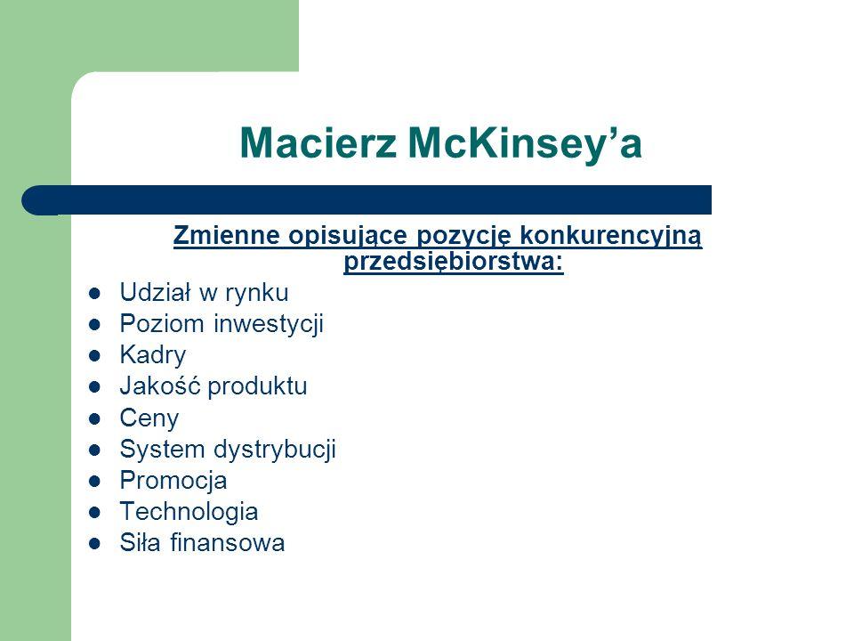 Macierz McKinseya Zmienne opisujące pozycję konkurencyjną przedsiębiorstwa: Udział w rynku Poziom inwestycji Kadry Jakość produktu Ceny System dystryb