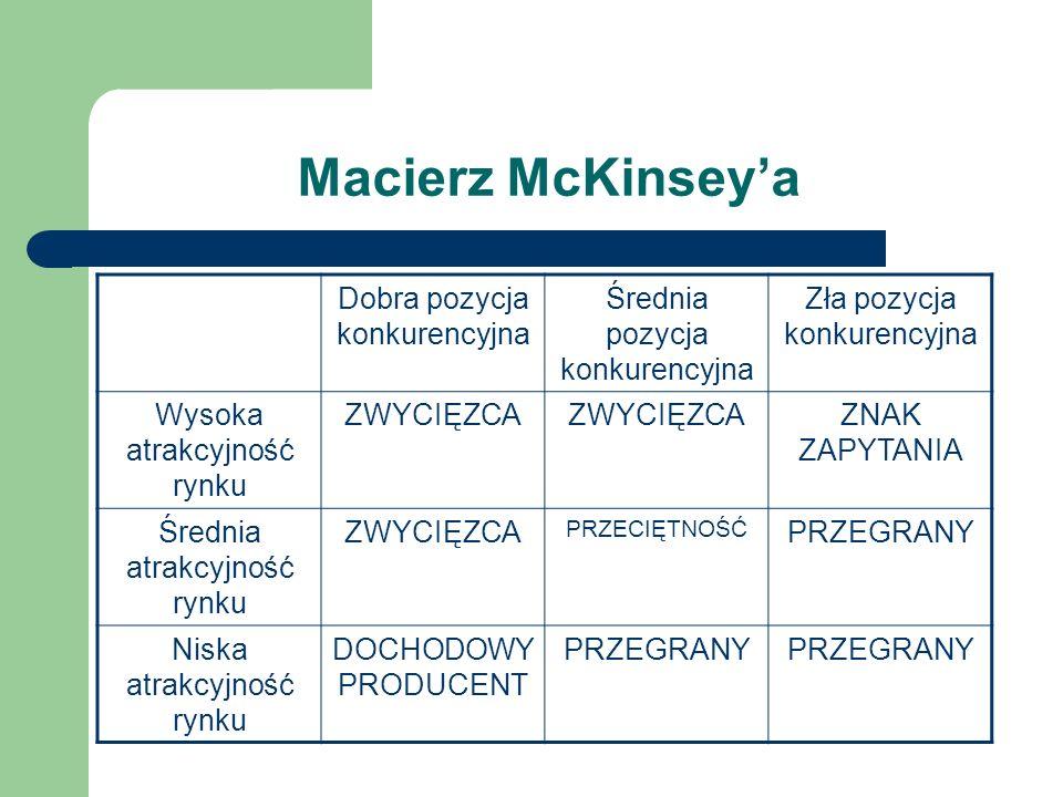 Macierz McKinseya Dobra pozycja konkurencyjna Średnia pozycja konkurencyjna Zła pozycja konkurencyjna Wysoka atrakcyjność rynku ZWYCIĘZCA ZNAK ZAPYTAN