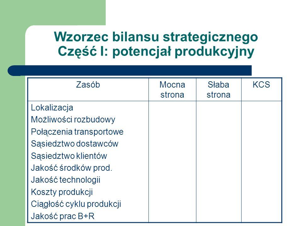 Wzorzec bilansu strategicznego Część I: potencjał produkcyjny ZasóbMocna strona Słaba strona KCS Lokalizacja Możliwości rozbudowy Połączenia transport