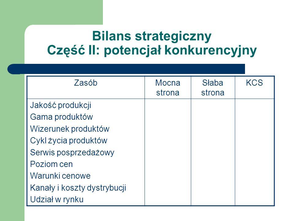 Bilans strategiczny Część II: potencjał konkurencyjny ZasóbMocna strona Słaba strona KCS Jakość produkcji Gama produktów Wizerunek produktów Cykl życi