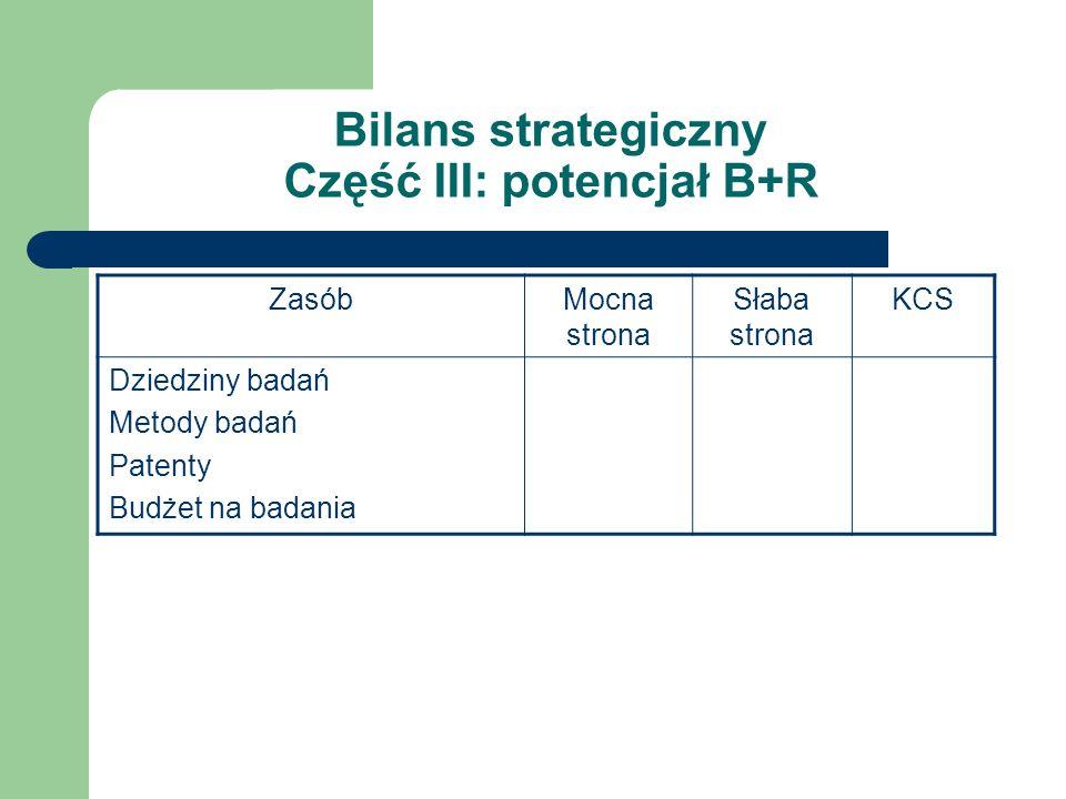 Bilans strategiczny Część III: potencjał B+R ZasóbMocna strona Słaba strona KCS Dziedziny badań Metody badań Patenty Budżet na badania
