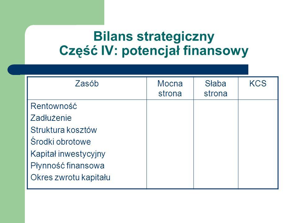 Bilans strategiczny Część IV: potencjał finansowy ZasóbMocna strona Słaba strona KCS Rentowność Zadłużenie Struktura kosztów Środki obrotowe Kapitał i
