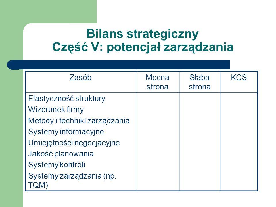 Bilans strategiczny Część V: potencjał zarządzania ZasóbMocna strona Słaba strona KCS Elastyczność struktury Wizerunek firmy Metody i techniki zarządz