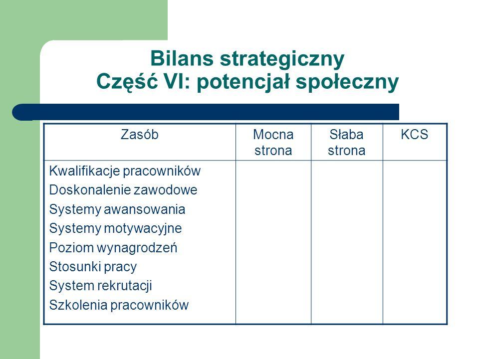 Bilans strategiczny Część VI: potencjał społeczny ZasóbMocna strona Słaba strona KCS Kwalifikacje pracowników Doskonalenie zawodowe Systemy awansowani