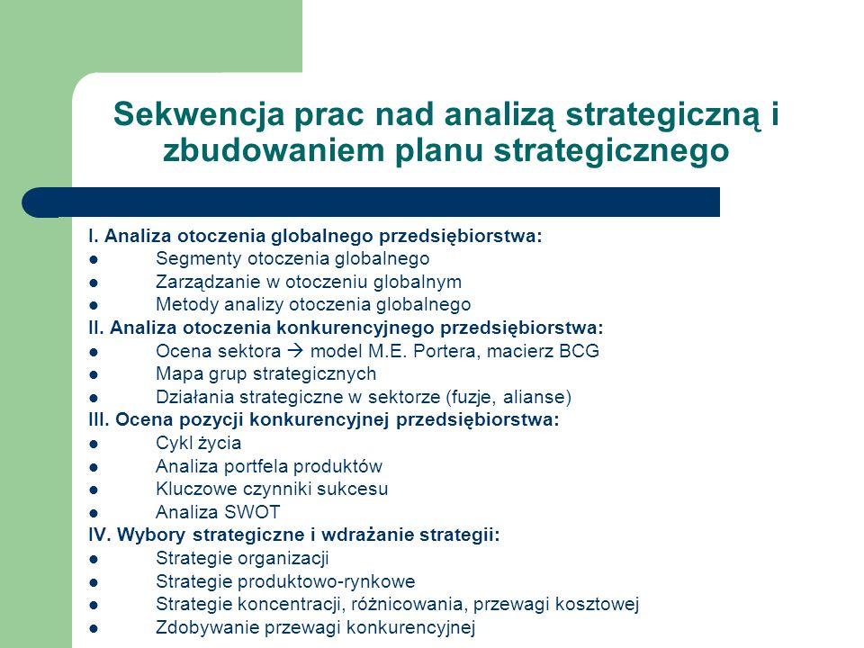 Sekwencja prac nad analizą strategiczną i zbudowaniem planu strategicznego I. Analiza otoczenia globalnego przedsiębiorstwa: Segmenty otoczenia global
