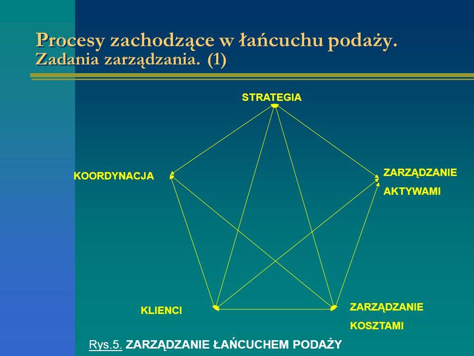 Procesy zachodzące w łańcuchu podaży. Zadania zarządzania. (1) STRATEGIA KOORDYNACJA ZARZĄDZANIE AKTYWAMI KLIENCI ZARZĄDZANIE KOSZTAMI Rys.5. ZARZĄDZA