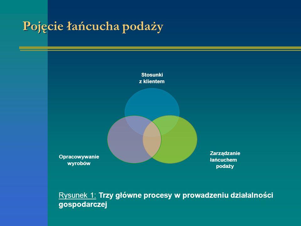 Definicja łańcucha podaży Wielorakie ujęcie łańcucha podaży (1) Przepływ wyrobów projektowanie zaopatrzenie produkcja marketing finanse transport wyrobów Rys.2 Przepływ wyrobów w logistyce
