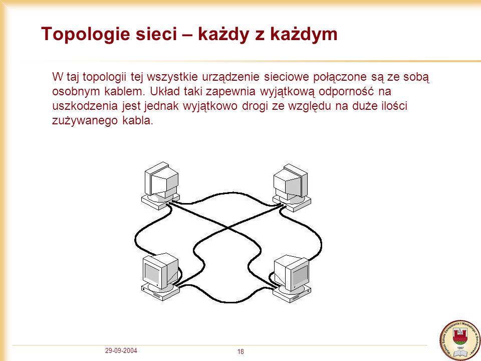 29-09-2004 18 Topologie sieci – każdy z każdym W taj topologii tej wszystkie urządzenie sieciowe połączone są ze sobą osobnym kablem. Układ taki zapew