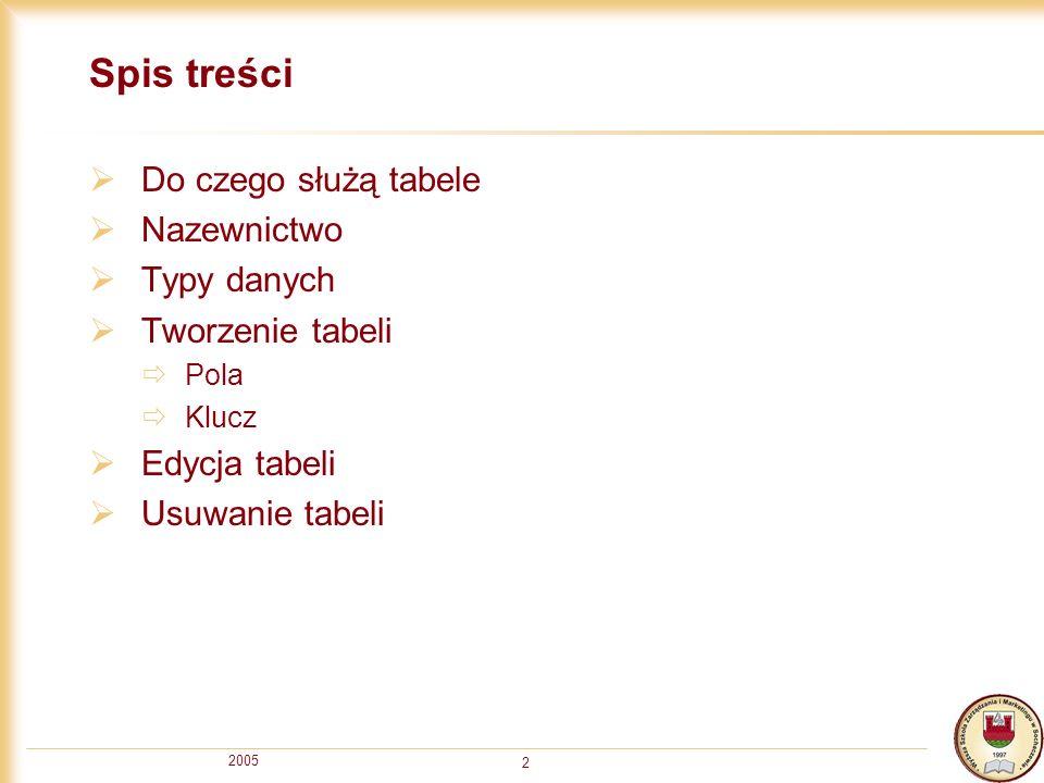 2005 2 Spis treści Do czego służą tabele Nazewnictwo Typy danych Tworzenie tabeli Pola Klucz Edycja tabeli Usuwanie tabeli