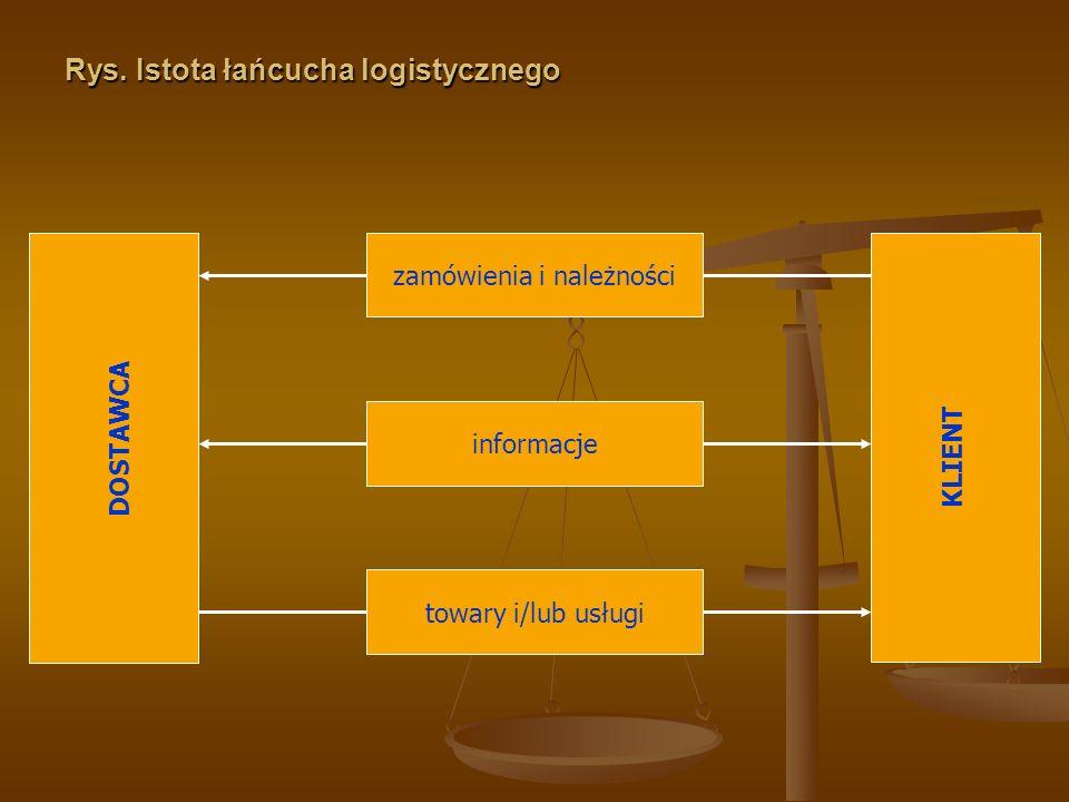 Rys. Istota łańcucha logistycznego zamówienia i należności towary i/lub usługi informacje DOSTAWCA KLIENT