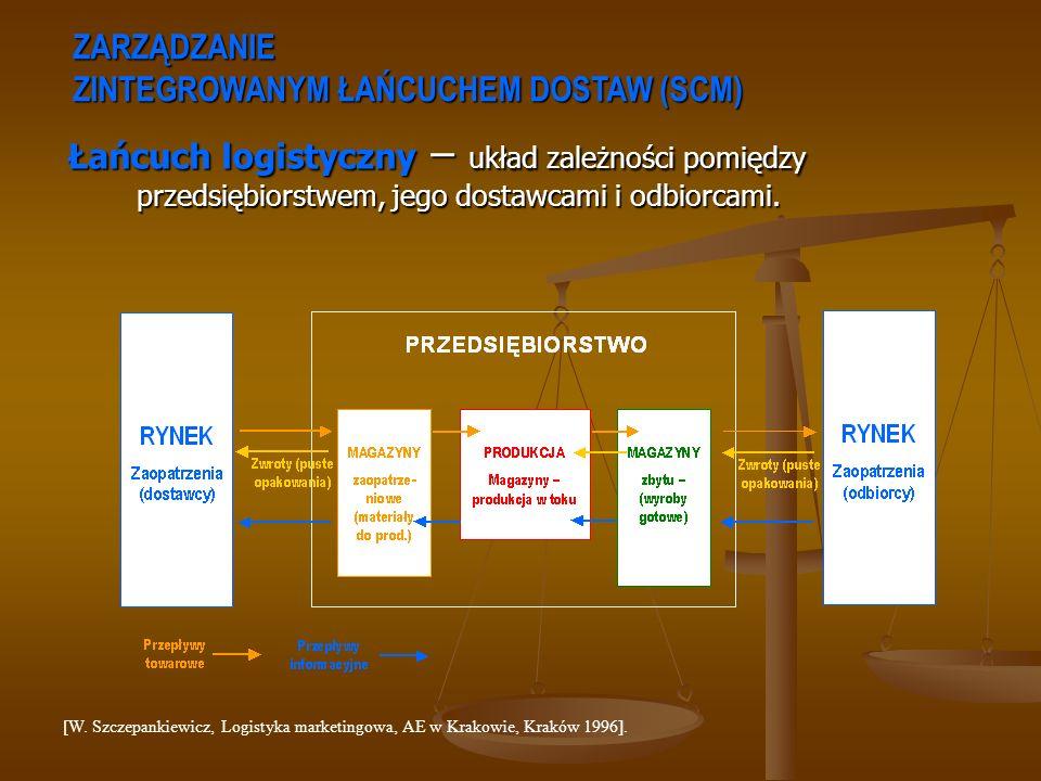 ZARZĄDZANIE ZINTEGROWANYM ŁAŃCUCHEM DOSTAW (SCM) Łańcuch logistyczny – układ zależności pomiędzy przedsiębiorstwem, jego dostawcami i odbiorcami. [W.