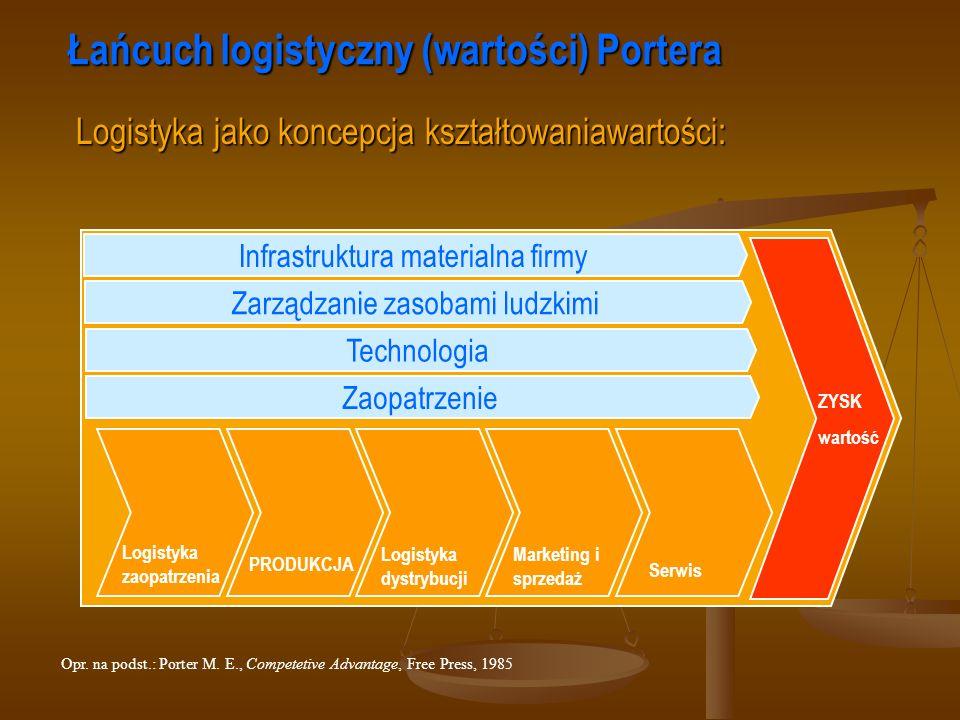 Logistyka zaopatrzenia Logistyka dystrybucji PRODUKCJA Marketing i sprzedaż Serwis ZYSK wartość Łańcuch logistyczny (wartości) Portera Logistyka jako