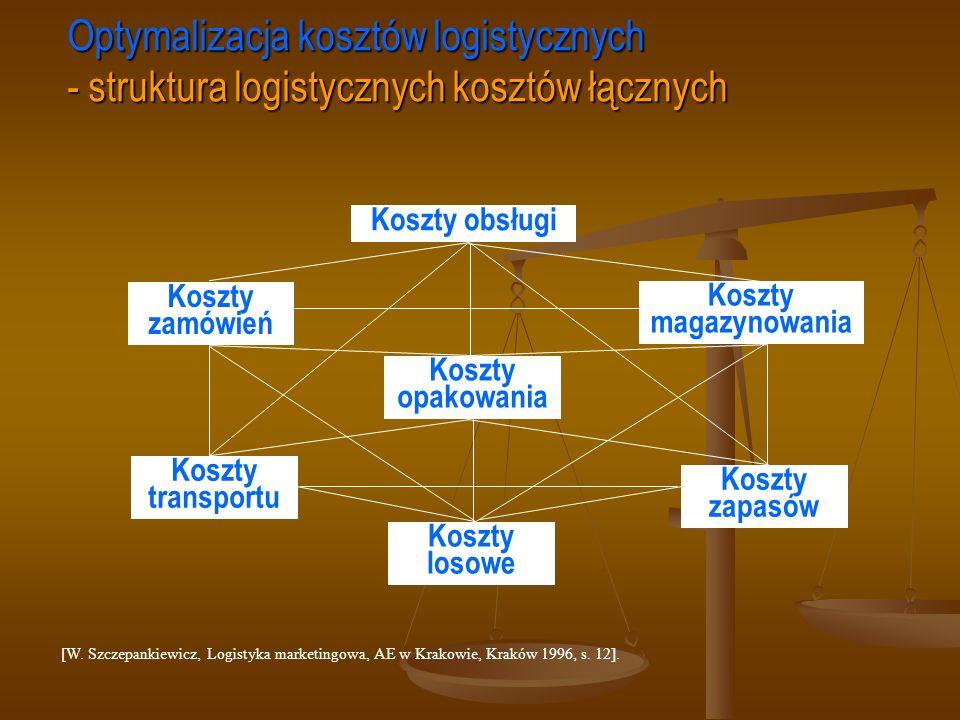 [W. Szczepankiewicz, Logistyka marketingowa, AE w Krakowie, Kraków 1996, s. 12]. Optymalizacja kosztów logistycznych - struktura logistycznych kosztów