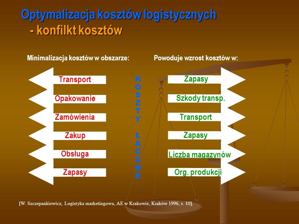 [W. Szczepankiewicz, Logistyka marketingowa, AE w Krakowie, Kraków 1996, s. 10]. Optymalizacja kosztów logistycznych - konfilkt kosztów Transport Opak