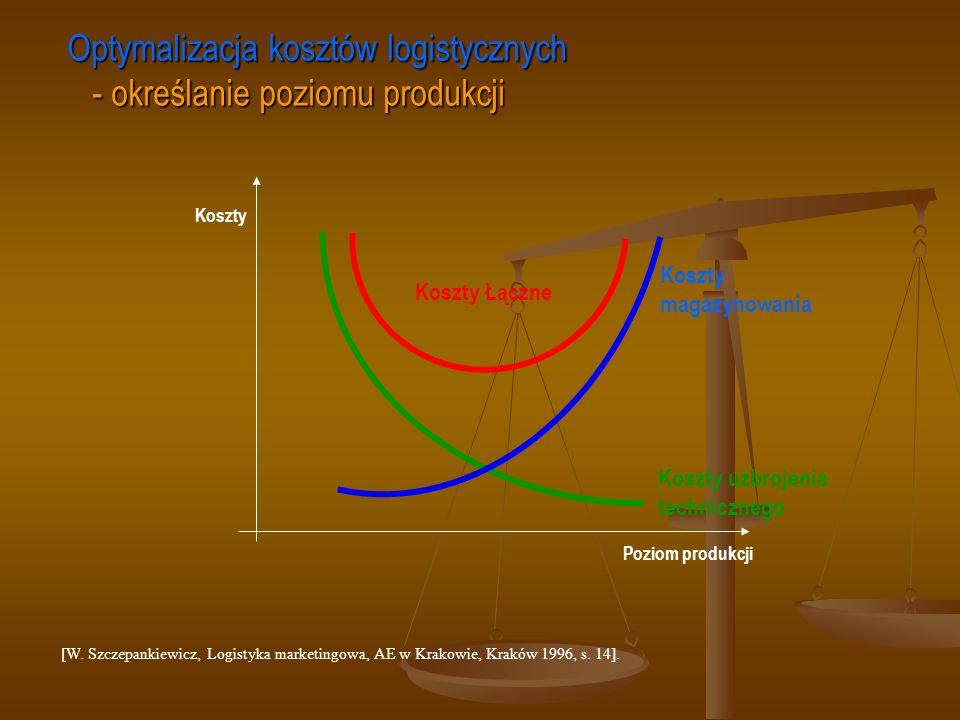 [W. Szczepankiewicz, Logistyka marketingowa, AE w Krakowie, Kraków 1996, s. 14]. Optymalizacja kosztów logistycznych - określanie poziomu produkcji Ko