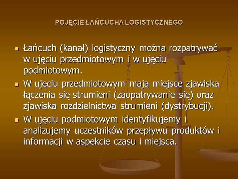 POJĘCIE ŁAŃCUCHA LOGISTYCZNEGO Łańcuch (kanał) logistyczny można rozpatrywać w ujęciu przedmiotowym i w ujęciu podmiotowym. Łańcuch (kanał) logistyczn
