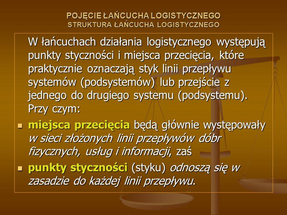 POJĘCIE ŁAŃCUCHA LOGISTYCZNEGO STRUKTURA ŁAŃCUCHA LOGISTYCZNEGO W łańcuchach działania logistycznego występują punkty styczności i miejsca przecięcia,