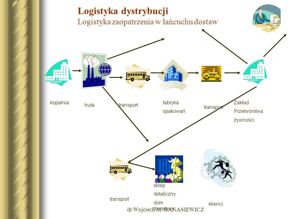 dr Wojciech M. BANASIEWICZ Logistyka dystrybucji Logistyka zaopatrzenia w łańcuchu dostaw kopalnia hutatransport fabryka opakowań transport Zakład Prz