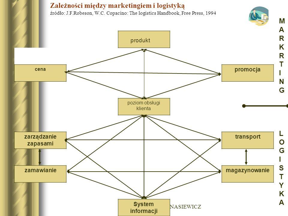 dr Wojciech M. BANASIEWICZ Zależności między marketingiem i logistyką źródło: J.F.Robeson, W.C. Copacino: The logistics Handbook, Free Press, 1994 cen