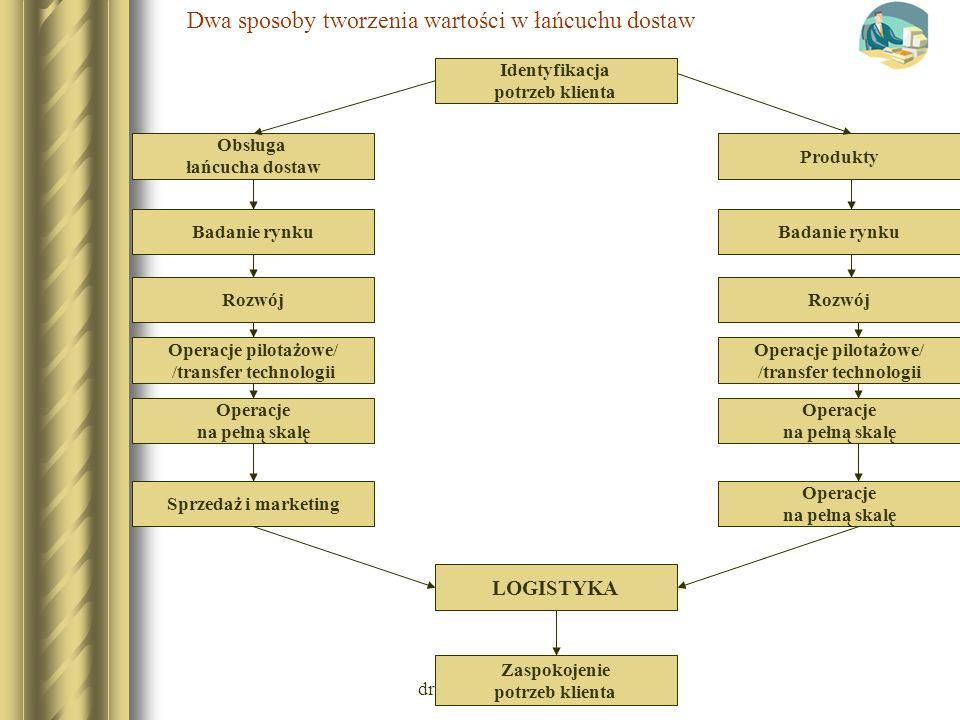 dr Wojciech M. BANASIEWICZ Dwa sposoby tworzenia wartości w łańcuchu dostaw Identyfikacja potrzeb klienta Zaspokojenie potrzeb klienta LOGISTYKA Obsłu