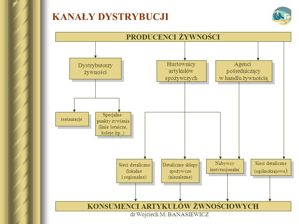 dr Wojciech M. BANASIEWICZ KANAŁY DYSTRYBUCJI PRODUCENCI ŻYWNOŚCI KONSUMENCI ARTYKUŁÓW ŻWNOŚCIOWYCH Sieci detaliczne (ogólnokrajowe ) Sieci detaliczne