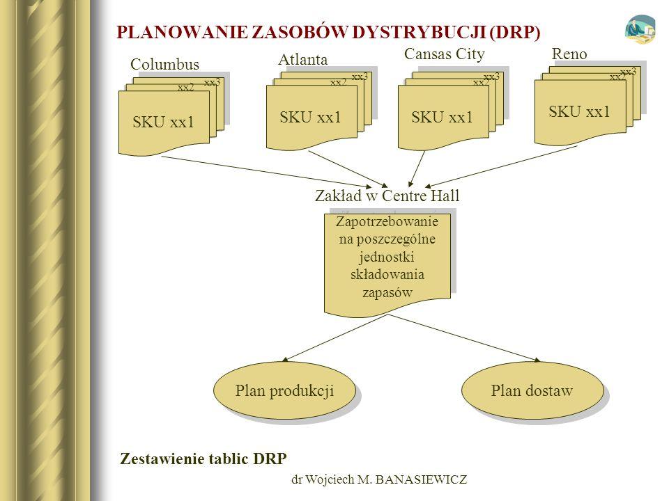dr Wojciech M. BANASIEWICZ PLANOWANIE ZASOBÓW DYSTRYBUCJI (DRP) SKU xx1 Zapotrzebowanie na poszczególne jednostki składowania zapasów Zapotrzebowanie