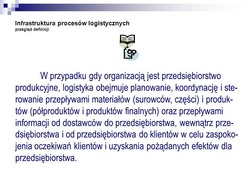 W przypadku gdy organizacją jest przedsiębiorstwo produkcyjne, logistyka obejmuje planowanie, koordynację i ste- rowanie przepływami materiałów (surow