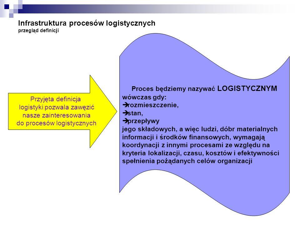 Infrastruktura procesów logistycznych przegląd definicji Proces będziemy nazywać LOGISTYCZNYM wówczas gdy: rozmieszczenie, stan, przepływy jego składo