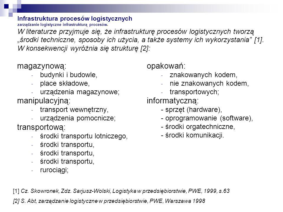 Infrastruktura procesów logistycznych zarządzanie logistyczne infrastrukturą procesów. W literaturze przyjmuje się, że infrastrukturę procesów logisty