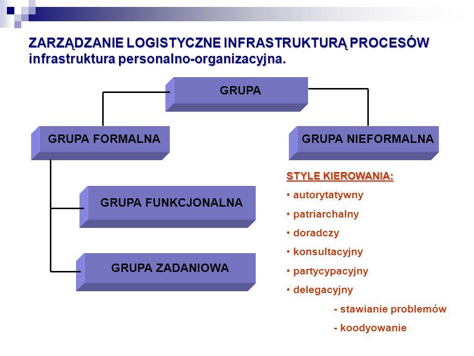 ZARZĄDZANIE LOGISTYCZNE INFRASTRUKTURĄ PROCESÓW infrastruktura personalno-organizacyjna. GRUPA GRUPA FORMALNAGRUPA NIEFORMALNA GRUPA FUNKCJONALNA GRUP